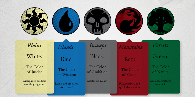 A graphic listing the colors and their proclivites in Magic: The Gathering.